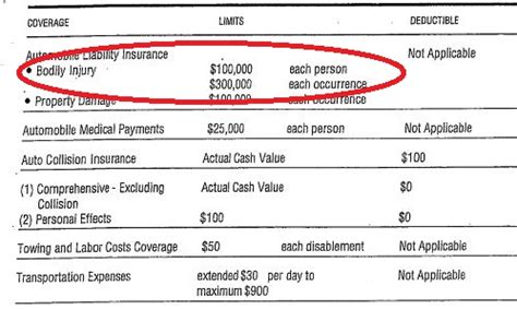 Auto Like For Page by How To Read A Car Insurance Declaration Page Torklaw