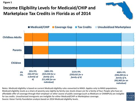 image gallery income levels for medicaid