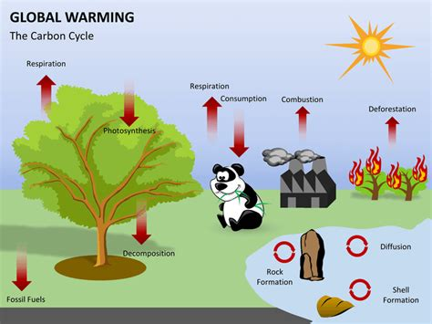 ppt templates for global warming global warming powerpoint template sketchbubble