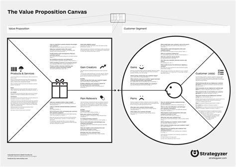 job design adalah propuesta de valor posicionamiento mensajes las