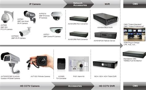 Harga Ip Hikvision by Jual Cctv Avtech Authorized Sertified Dealer Resmi