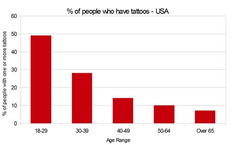 percentage of americans with tattoos generation ink