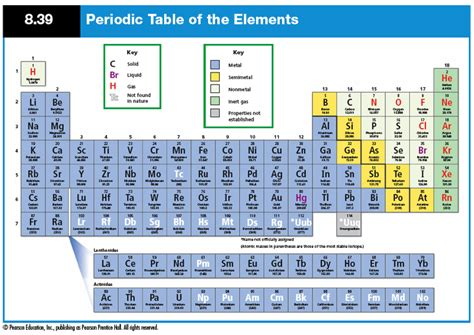 printable periodic table for 6th grade 8th grade periodic table images