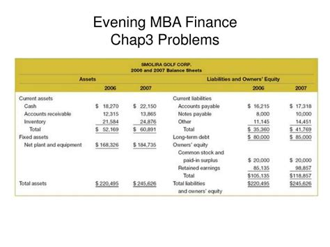 Finance Mba by Ppt Evening Mba Finance Chap3 Problems Powerpoint