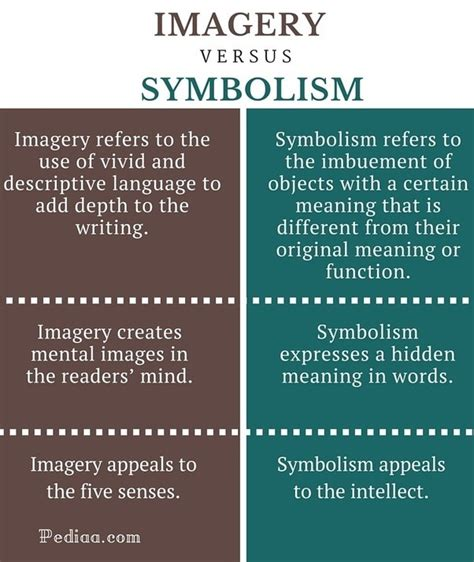 what is the difference between symbolism and imagery quora