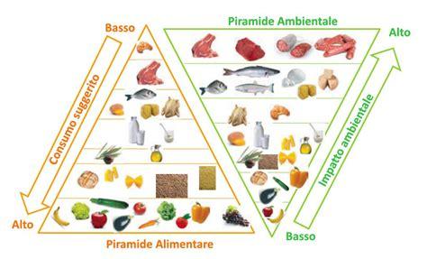 piramide alimentare e ambientale pdf