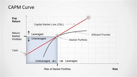 capm capital asset pricing model curve for powerpoint