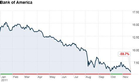 bank of america s identity crisis nov 22 2011