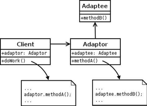 adapter pattern in objective c adapter uml diagram