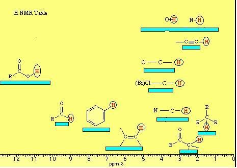 Proton Nmr Chart by Proton Nmr Exercises Chemistry Spectroscopy And