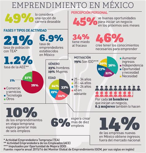 preguntas interesantes sobre la independencia de mexico infograf 237 a 191 c 243 mo son los emprendedores en mexico