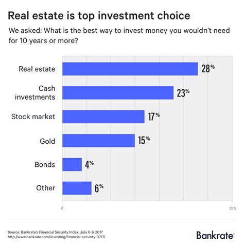 best investment americans are wrong about the best way to invest money