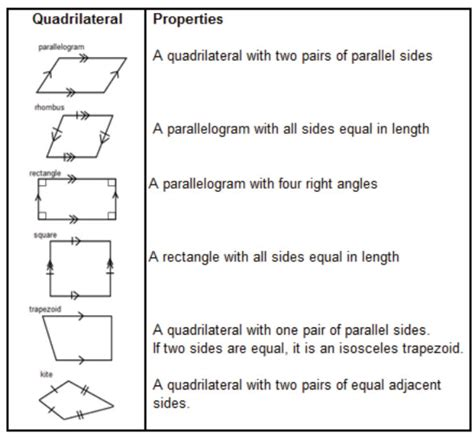 Quadrilaterals Worksheet by The Gallery For Gt Quadrilateral Properties Chart