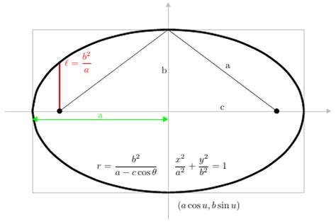conic sections ellipses newtonian mechanics elliptical trajectory or parabolic