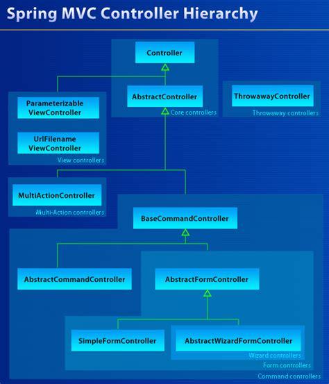mvc layout hierarchy spring mvc diagram