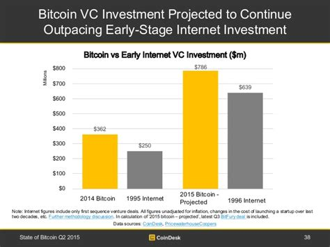How To Invest In Bitcoin Stock 5 by State Of Bitcoin Q2 2015
