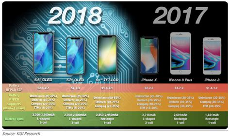 new iphones 2018 6 1 quot lcd 2018 iphone expected to account for 50 of apple s new iphone shipments