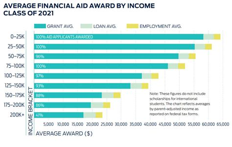 Average Income For Mba Need Based Financial Aid affording carleton admissions carleton college