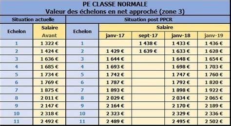 Grille Des Salaires Enseignants by Evolution De Carri 232 Re Pe Classe Normale Snuipp Fsu