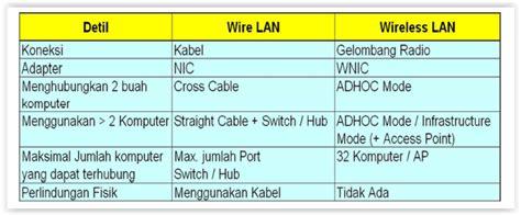 proposal membuat jaringan wifi berkenalan dengan jaringan komputer