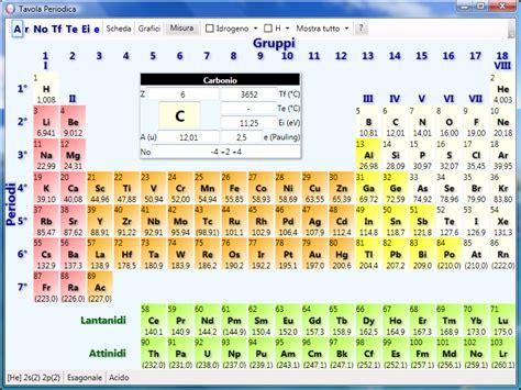 spiegazione della tavola periodica programmi freeware