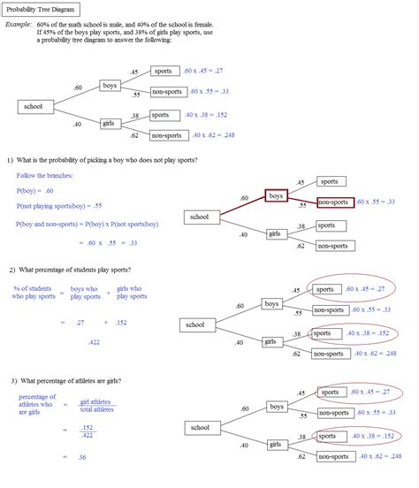 Conditional Probability Worksheet by Tree Diagram Conditional Probability Worksheet Gallery