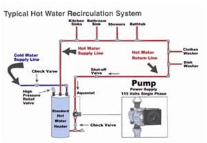 circulating wiring diagram circulating get free image about wiring diagram