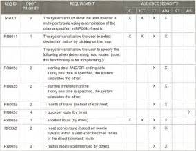 Stakeholder requirements that are collected through the requirements