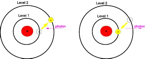 truths matter waves and the bohr model of the atom