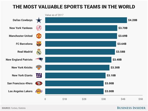 best soccer teams in the world the most valuable sports teams in the world business insider