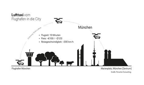 Porsche Consulting M Nchen by Wenn Taxis Abheben Das Beispiel M 252 Nchen Neue Studie