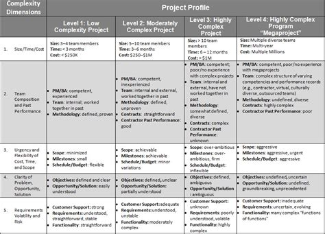 gathering business requirements template business requirements gathering template pictures