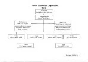 Carta Organisasi Proton Fight For Justice Perjuangan Yang Belum Selesai October 2010