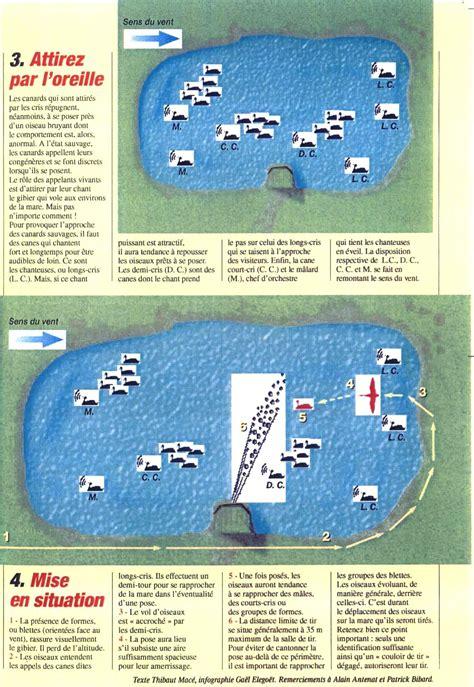 attelage canard hutte chasse schema attelage canard hutte