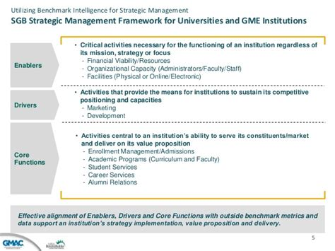 Mba In Strategy Aacsb 250 by Strategic Management Framework For Institutional Success