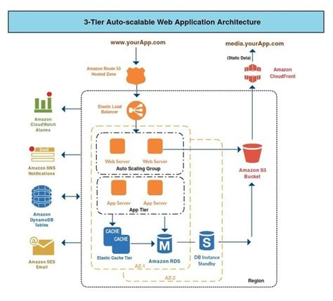 what is a system architecture diagram what is an architecture diagram quora
