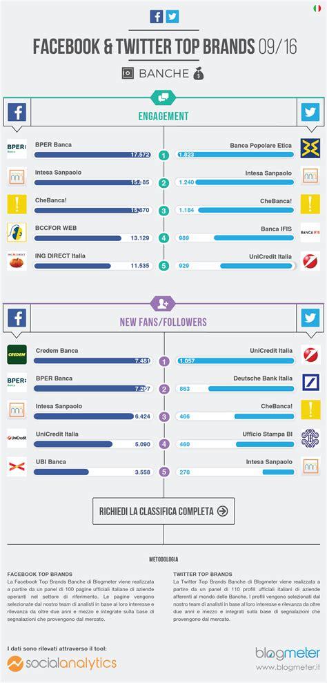 banche migliori le migliori banche sui social media bitmat