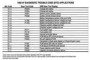 diagnostic trouble code chart for abs automotive news