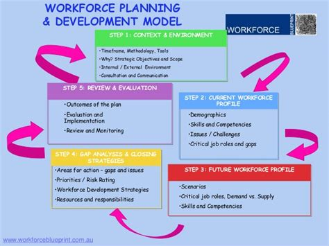workforce plan template exle analysis template page 10 all about business and