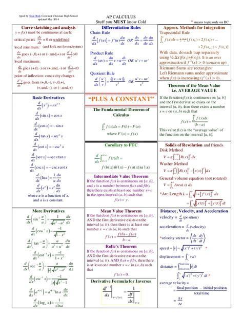 Ab Calculus Topic Outline by Crib Sheet Ap Calculus Ab And Bc Exams