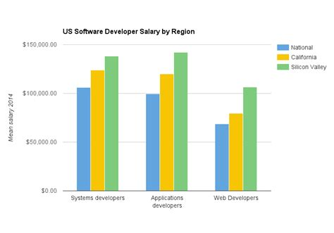 Mba Software Engineer Salaries by What You Actually Need To About Software Developer