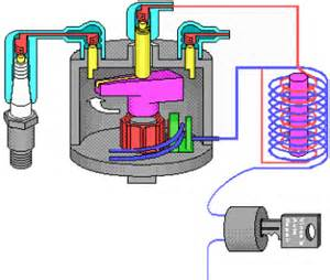 the ignition system engines and systems
