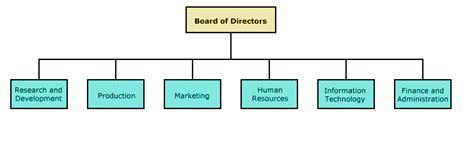 tesla corporate culture tesla motors organizational structure tesla image