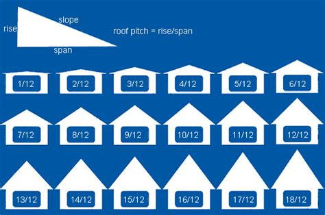 Hip Roof Two Different Pitches Roof Pitch On Split Level Exterior Tri Level