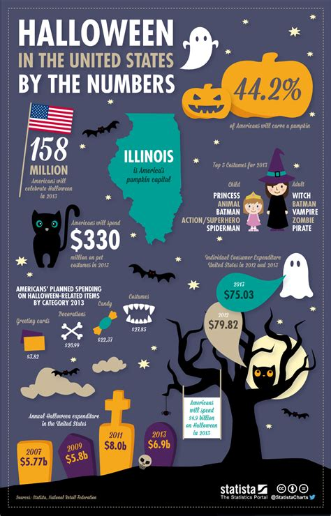 new year s facts by the numbers infographic chart happy statista