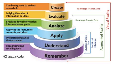 Blooms For And by Blooms Taxonomy Talentquest