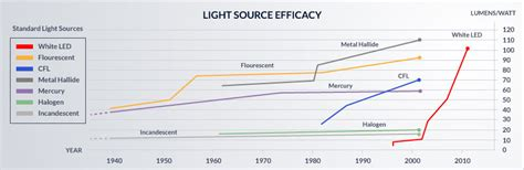 L Efficacy by Efficacy In Lighting Lighting Xcyyxh