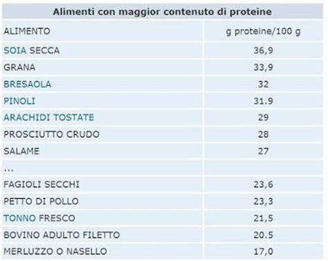 contenuto calorico alimenti i mulini a vento i 249 vegetariani delle mense