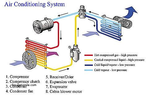 car air conditioning diagram wiring diagram with description