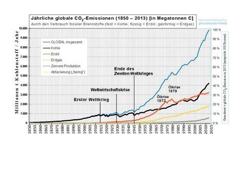 wann begann die industrielle revolution in deutschland industrielle revolution klimawandel
